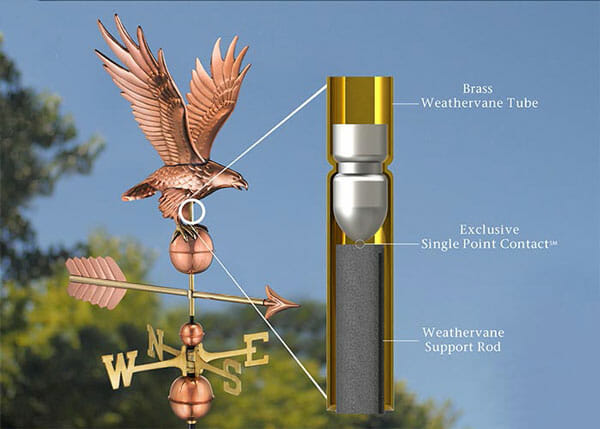The single poing contact in the construction of this weathervane means that it easily spins in the wind.