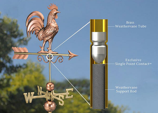 Weathervanes are designed to detect the direction of wind.