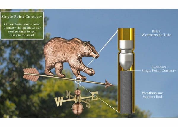 Single point contact in the rod construction ensures this weathervane can spin freely in the wind.