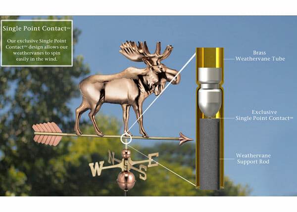 The single point contact rod construction ensures this weathervane will spin freely in the wind.