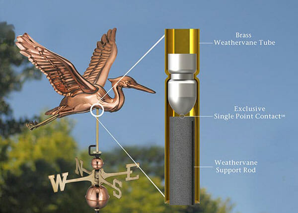 Weathervanes have been used for centuries to detect the direction of wind.